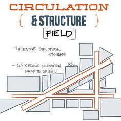 Field organization uses a lot of steel and has no hierarchy. Field organization uses a lot of steel and has no hierarchy. Architecture Site Plan, Architecture Concept Drawings, School Architecture, Site Plan Design, Urban Design Diagram, Landscape Design Plans, Principles Of Design, Urban Planning, Wall Drawing