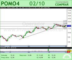 MARCOPOLO - POMO4 - 02/10/2012 #POMO4 #analises #bovespa