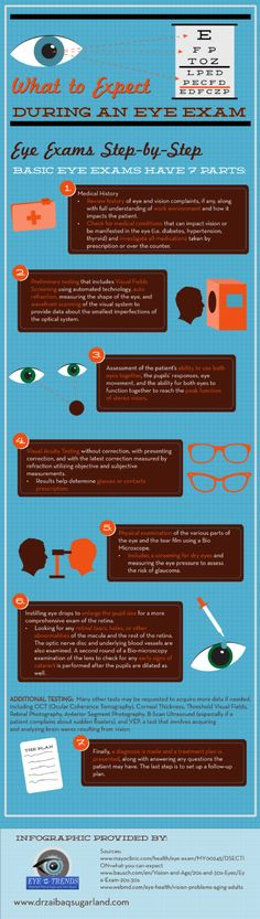 Helpful health infographic - What to Expect During an Eye Exam | #Optometry #Optician