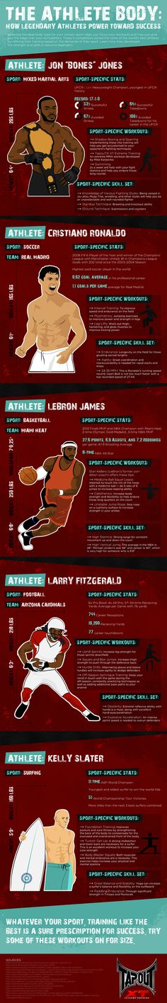 Athlete Bodies Infographic http://lifesabargain.net/tapout-xt-power-towards-success/