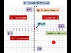 15 Ideas De Rea Funciones Y Gráficas El Plano Cartesiano Reos Coordenadas Cartesianas