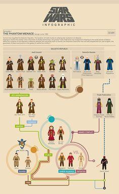 """Infografía para entender el episodio de """"La Amenaza Fantasma"""" de Star Wars"""
