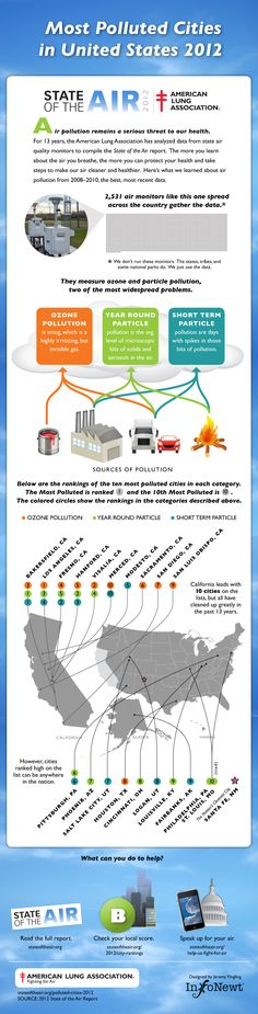 Most Polluted Cities in the United States: American Lung Association's State of the Air 2012