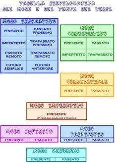 TABELLA RIASSUNTIVA VERBI Italian Grammar, Italian Language, Education Information, Learning Italian, Educational Activities, Teacher, Reading, Words, Inspiration