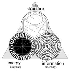 ALCHEMY AS NONDUAL PROCESS (from essay: Circumambulating the Alchemical Mysterium) A child of metallurgy and the traditional crafts, alchemy cannot be easily separated from the concrete aspect of. Sacred Geometry Symbols, Geometry Art, Tarot, Alchemy Symbols, Esoteric Art, Spirit Science, Occult Art, Mystique, Book Of Shadows