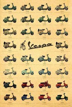DIfférentes sortes de motos selon les années