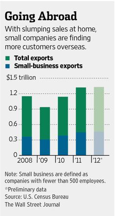 Small Business: The Cost of Expanding Overseas - WSJ 2014