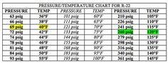 R22 Refrigerant Pressure Temperature Chart | Pressure Temperature Charts for R410A, R22 and R134A refrigerants