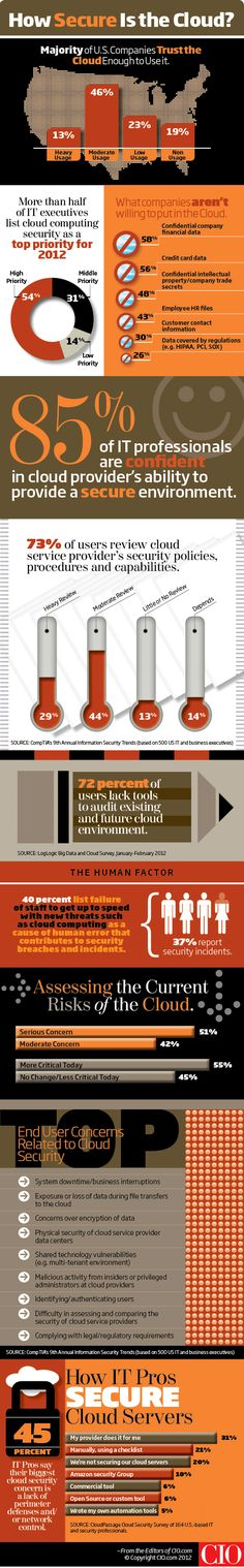 How secure is cloud computing? (infographic)