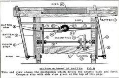 Method of power loom Loom Machine, Electric Power, Batten, Loom Weaving, Power Loom, Textiles, Loom, Weaving, Knitting Looms