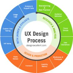 How to develop the Best User Experience Strategy – UX Planet