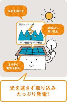 発電量トップクラス※のHIT | 住宅用太陽光発電システム | 太陽光発電・蓄電システム | Panasonic