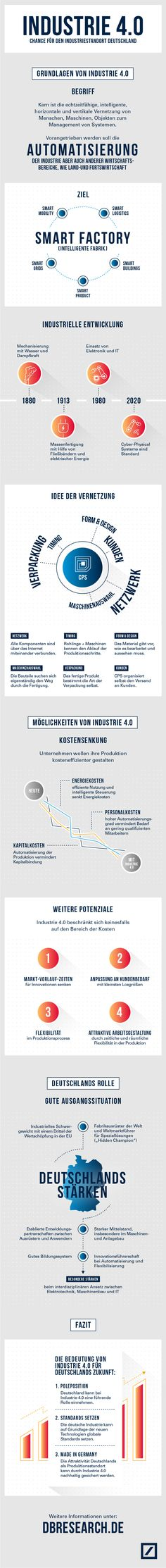 Industrie 4.0 | Visual.ly