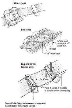 Figure 13-14. Steps help prevent erosion and make it easier to navigate a slope.