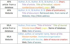 000 How to cite peer reviewed article apa Apa style, Rsvp