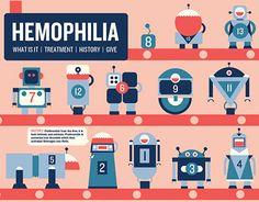 "Check out new work on my @Behance portfolio: ""Hemophilia informative website"" http://on.be.net/1M455P2"