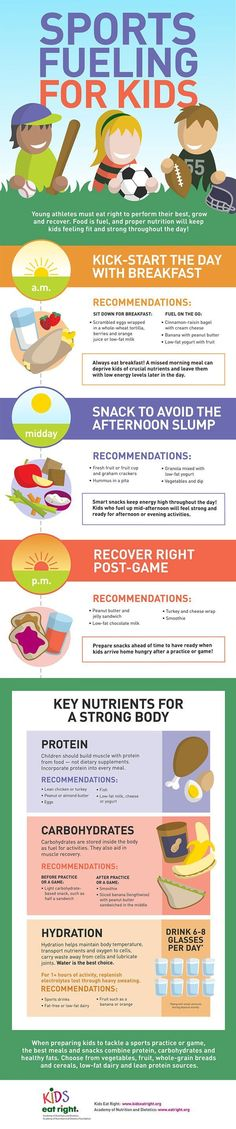 Learn about nutrition with this infographic from the Academy of Nutrition and Dietetics to learn about feeding kids the right thing for sports! #EatWell #NutritionInfographic