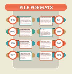 File Formats #JPG #GIF #PNG #BMP #PSD #SVG #TIFF #EPS #Infographic by @creativelive