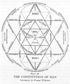 triste-le-roy:  ThePlan of the Constitution of Man(Antoine Fabre d'Olivet, circa early 19th century, reproduction by unknown?). (viahermetic.com)