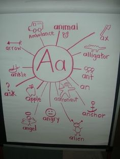 "@cheryl anderson  Similar to what we were talking about doing a ""Circle Map"" for. Letter A--anchor charts for each letter? Never would have room to display them all, but definitely an idea..."