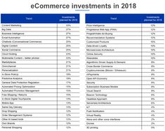 eCommerce Trends 2018 (backed by real data) – GoBeyond. Business Intelligence, Big Data, Trends 2018, New Technology, Content Marketing, Ecommerce, Investing, How To Plan, Medium