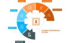 Student Information Management System | SIS Software | Creatrix Campus  http://www.creatrixcampus.com/student-information-system