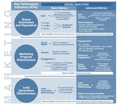 Social Media Metrics to Business Insights. Good stuff!