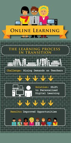 Online learning or e Learning is the use of electronic educational tools in teaching and learning.