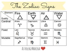 Chinese zodiac signs elements chart
