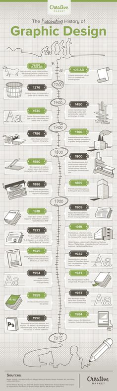 23 key moments in the history of graphic design [Infographic] #design #infographic