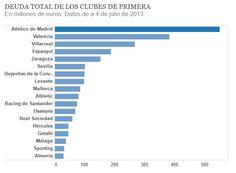 Deuda total de los equipos de fútbol Athletic, Bar Chart, Football Team, Finance, Second Best, Zaragoza, Sports, Majorca, Athlete