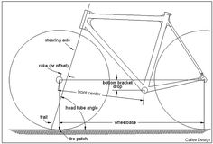 The geometry of bicycle stability. See: http://www.calfeedesign.com/tech-papers/geometry-of-bike-handling/