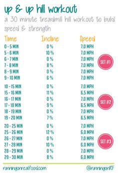 Up and Up Hill Workout - A 30 minute treadmill hill workout to build speed and strength.