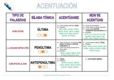 Resumo sobre como acentuamos en galego. www.prohibidononfalar.blogspot.com.es
