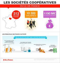 Radioscopie des Scop franciliennes | Région Île-de-France
