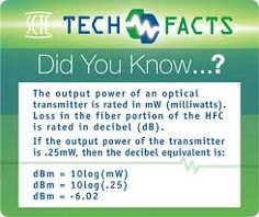 10 best technology facts