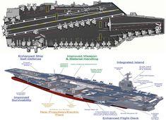 Gerald R. Ford-class aircraft carrier cutaway.