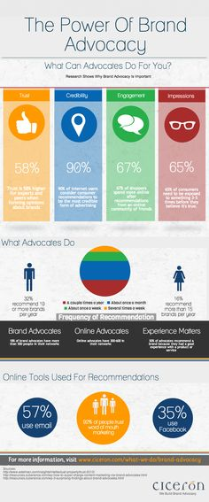 The Power of Brand Advocacy #infographic via @Ciceron