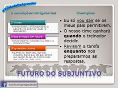 Português para todos: Futuro do Subjuntivo