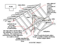 Different Types Of Roofs moreover 88805423874469342 moreover Metal Carports Kits besides 1205 likewise Parts For Carports. on lean to carport plans