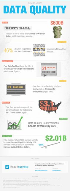 7 Facts About Data Quality Data is not the sexiest topic for marketers. But dirty data is a scourge to any marketing initiative. You'll want to keep InsightsSquared's infographic as a reminder that data shouldn't be an afterthought in your marketing. Social Media Analytics, Data Analytics, Us Data, Data Quality, Data Backup, Business Intelligence, Data Science, Information Technology, How To Find Out
