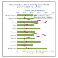 #HomeInsurance #Hillsboro #OR