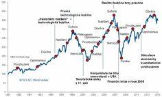 Co řekli o volatilitě: Slavní investoři se propadů nebojí – Investičníweb. Line Chart, Diagram, Optimism