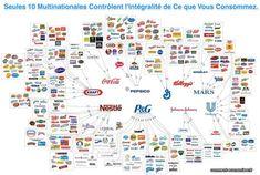 Ça peut paraître dingue, mais c'est la réalité. Seuls 10 groupes contrôlent l'intégralité de ce que vous consommez au quotidien.  Découvrez l'astuce ici : http://www.comment-economiser.fr/multinationales-marques.html?utm_content=buffer6f590&utm_medium=social&utm_source=pinterest.com&utm_campaign=buffer