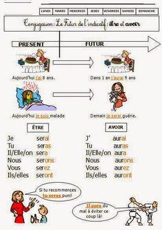 futur+etre+et+avoir.jpg (412×586)