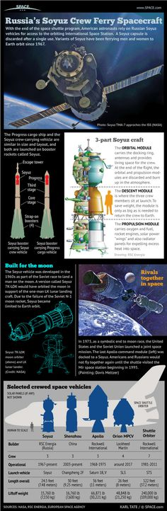 Russia's manned Soyuz space capsule explained. Infographic.
