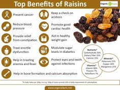 The health benefits of raisins include relief from constipation, acidosis, anemia, fever, sexual weakness. Raisins also help in weight gain, eye care.