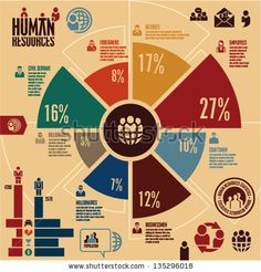 Human resources infographics. Vintage infographics. Human resources icons. by etraveler, via Shutterstock