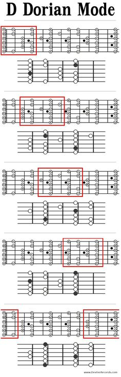 Guitar Dorian Mode Patterns in D. Patterns with root notes and note names.