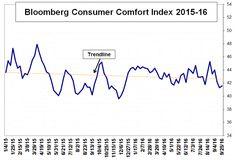 США: уровень потребительского доверия вырос на прошлой неделе http://krok-forex.ru/news/?adv_id=10237 валютный рынок: Результаты исследований, опубликованные Bloomberg, показали: индекс потребительского доверия США почти не изменения по итогам прошлой недели, так как улучшение компонентов личных финансов и покупательского климата было компенсировано резким снижением индикатора национальной экономики.   Согласно данным, за неделю, завершившуюся 25 сентября, индекс потребительского комфорта…